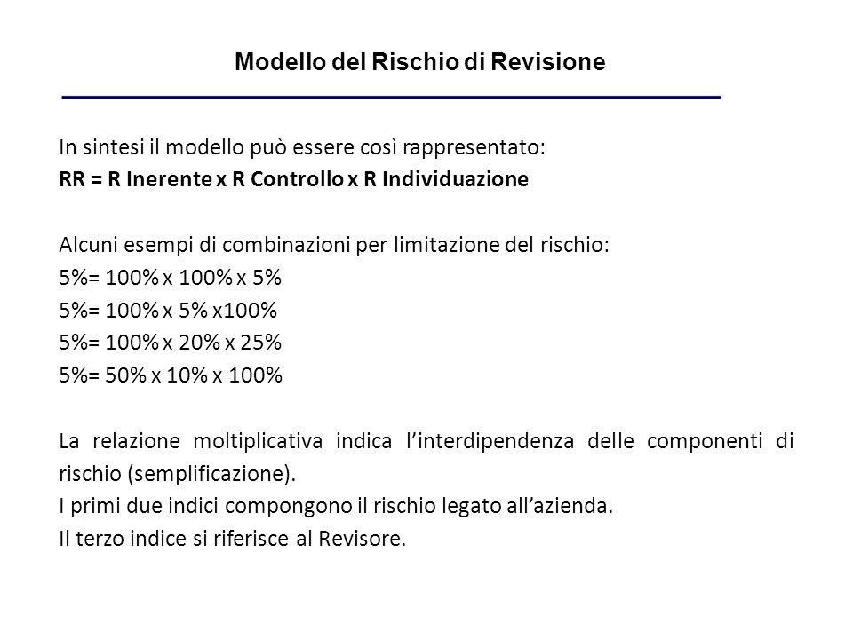 In sintesi il modello può essere così rappresentato: RR = R Inerente x R Controllo x R Individuazione Alcuni esempi di combinazioni per limitazione del rischio: 5%= 100% x 100% x 5% 5%= 100% x 5% x100% 5%= 100% x 20% x 25% 5%= 50% x 10% x 100% La relazione moltiplicativa indica linterdipendenza delle componenti di rischio (semplificazione).