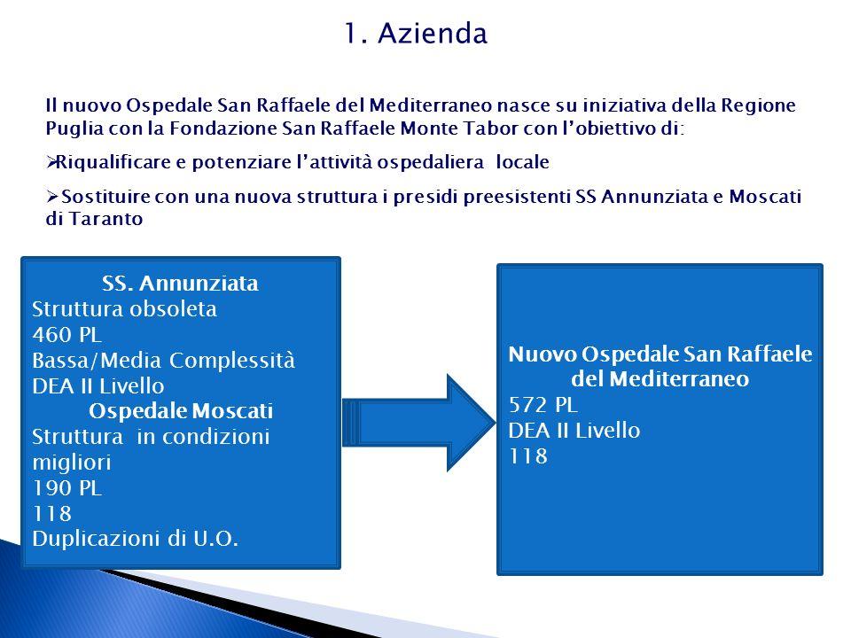 1. Azienda Il nuovo Ospedale San Raffaele del Mediterraneo nasce su iniziativa della Regione Puglia con la Fondazione San Raffaele Monte Tabor con lob