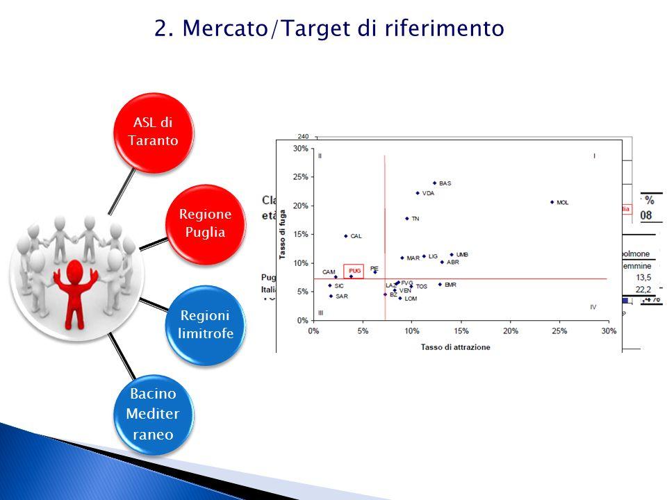 2. Mercato/Target di riferimento ASL di Taranto Regione Puglia Regioni limitrofe Bacino Mediter raneo