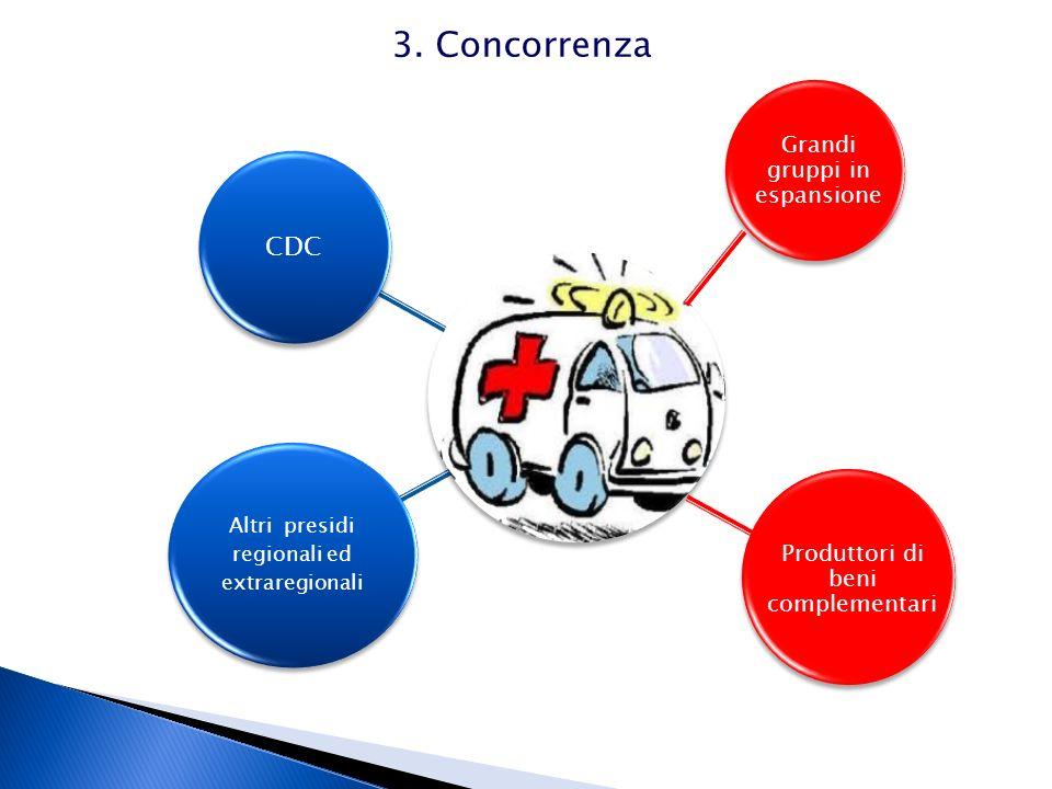 CDC Altri presidi regionali ed extraregionali Grandi gruppi in espansione Produttori di beni complementari 3. Concorrenza