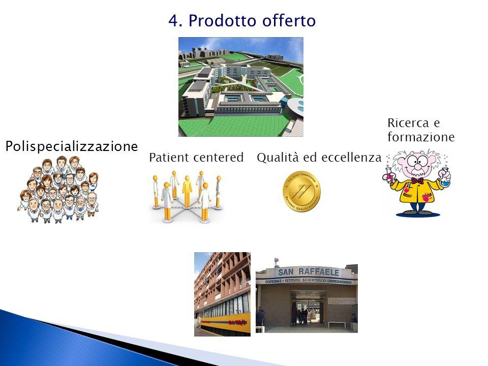 Polispecializzazione Patient centeredQualità ed eccellenza Ricerca e formazione 4. Prodotto offerto
