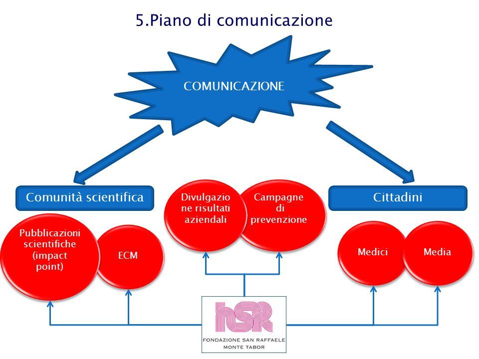5.Piano di comunicazione COMUNICAZIONE ECM Medici Pubblicazioni scientifiche (impact point) Media Comunità scientificaCittadini Campagne di prevenzion
