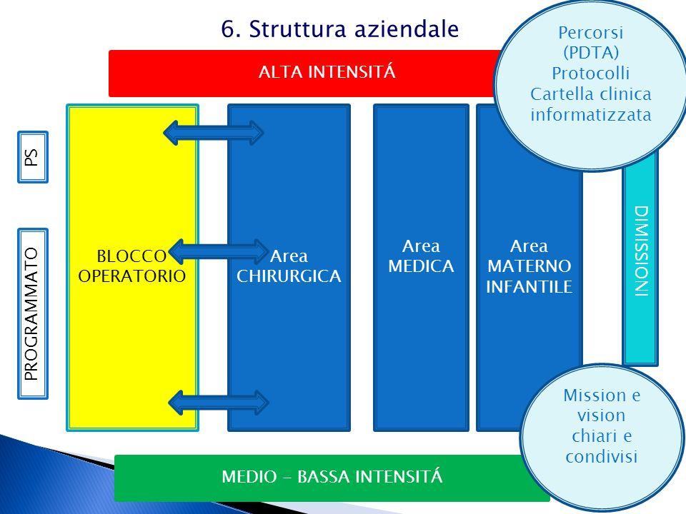Area CHIRURGICA BLOCCO OPERATORIO Area MEDICA Area MATERNO INFANTILE PROGRAMMATO MEDIO - BASSA INTENSITÁ ALTA INTENSITÁ DIMISSIONI PS Mission e vision