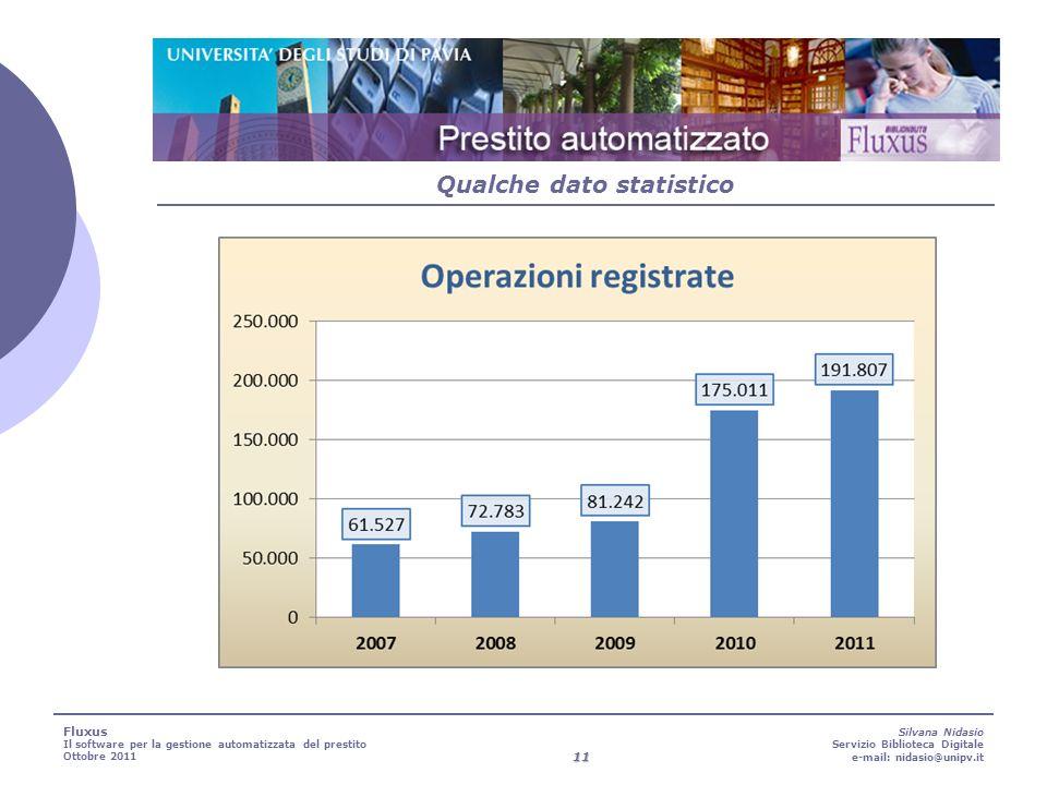 11 Silvana Nidasio Servizio Biblioteca Digitale e-mail: nidasio@unipv.it Qualche dato statistico Fluxus Il software per la gestione automatizzata del prestito Ottobre 2011
