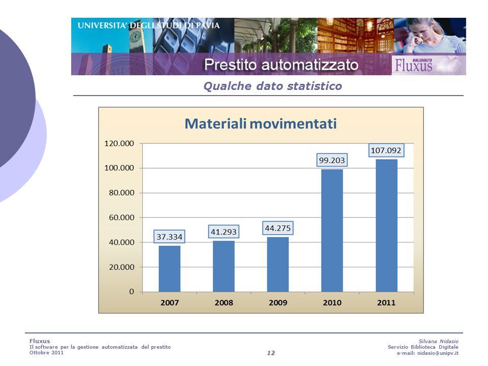 12 Silvana Nidasio Servizio Biblioteca Digitale e-mail: nidasio@unipv.it Qualche dato statistico Fluxus Il software per la gestione automatizzata del prestito Ottobre 2011