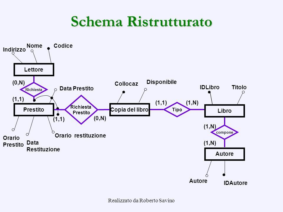 Realizzato da Roberto Savino Indirizzo Lettore NomeCodice Tipo (1,N)(1,1) Richiesta (1,1) (0,N) Orario Prestito Data Prestito Prestito Orario restituz