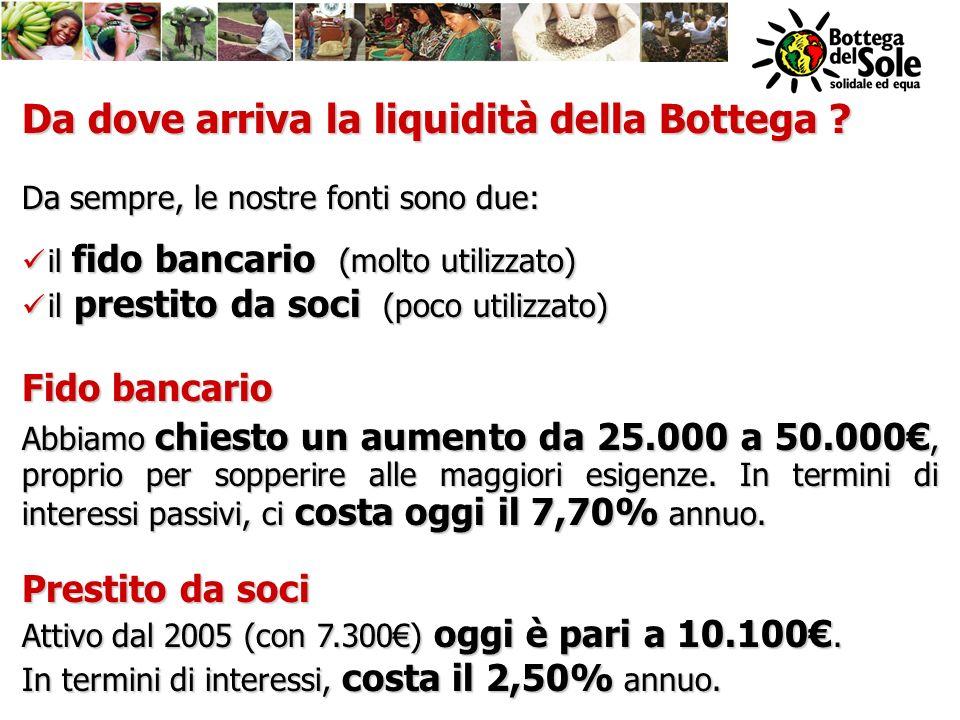 Da dove arriva la liquidità della Bottega ? Da sempre, le nostre fonti sono due: il fido bancario (molto utilizzato) il fido bancario (molto utilizzat