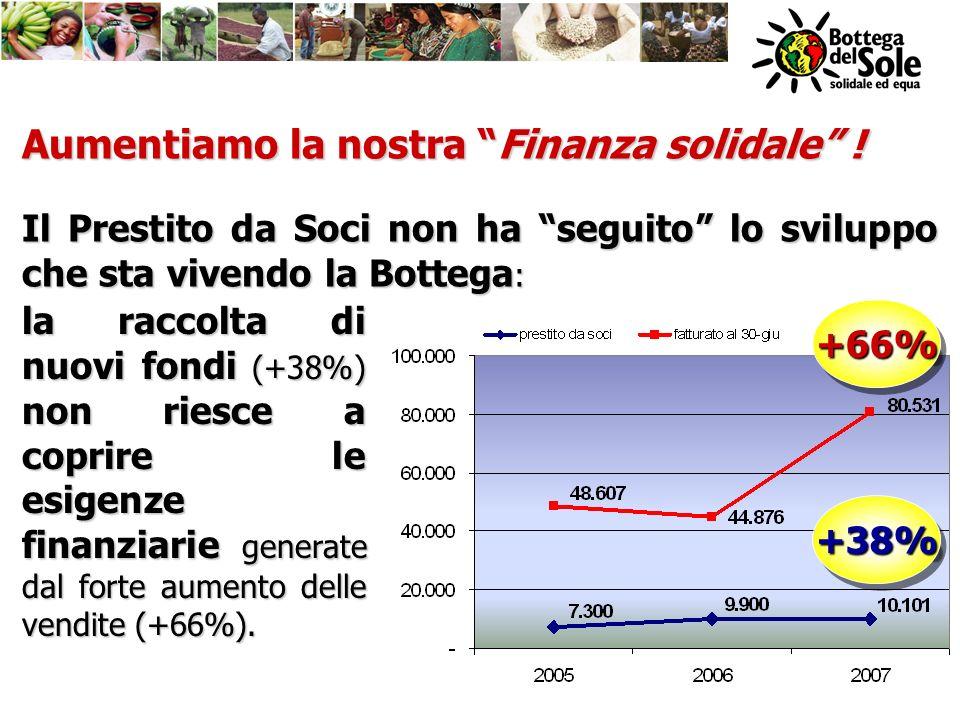 +66%+66% +38%+38% Aumentiamo la nostra Finanza solidale ! Il Prestito da Soci non ha seguito lo sviluppo che sta vivendo la Bottega : la raccolta di n