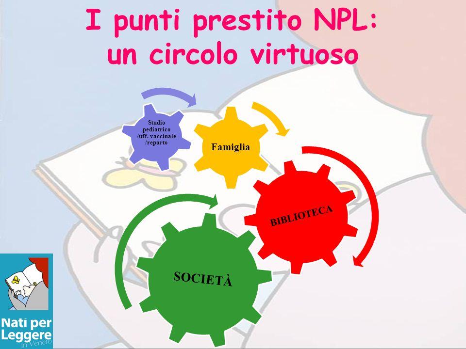 I punti prestito NPL: un circolo virtuoso BIBLIOTECA Famiglia Studio pediatrico /uff. vaccinale /reparto SOCIETÀ
