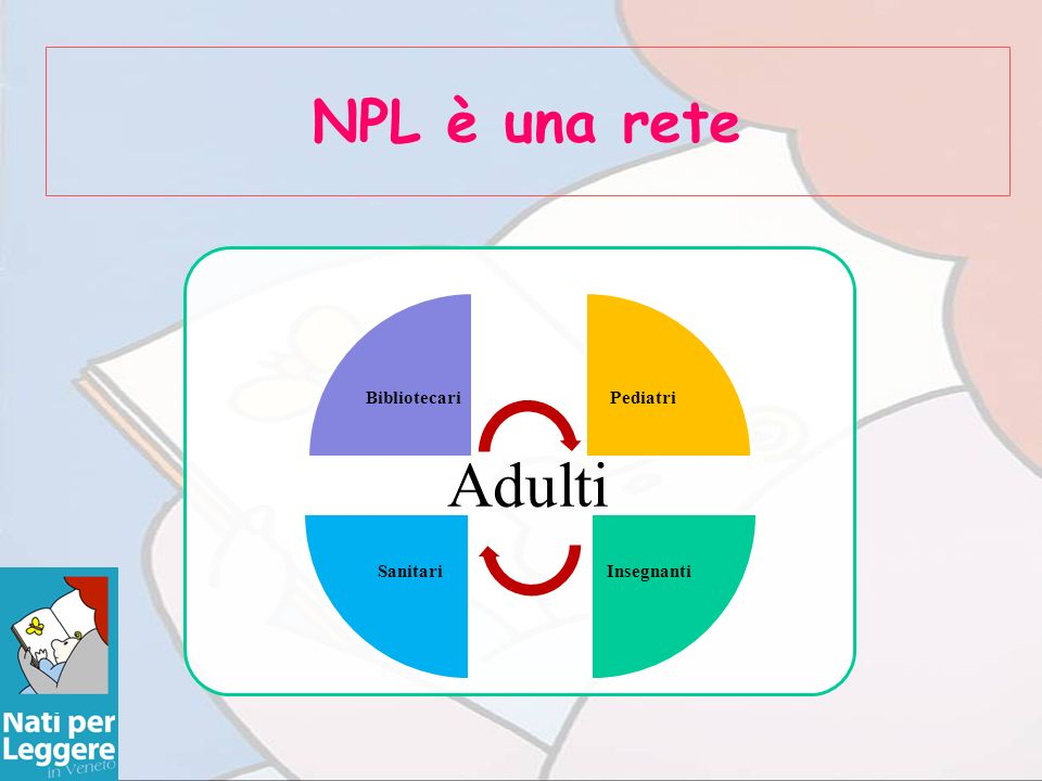 NPL è una rete Adulti BibliotecariPediatri InsegnantiSanitari