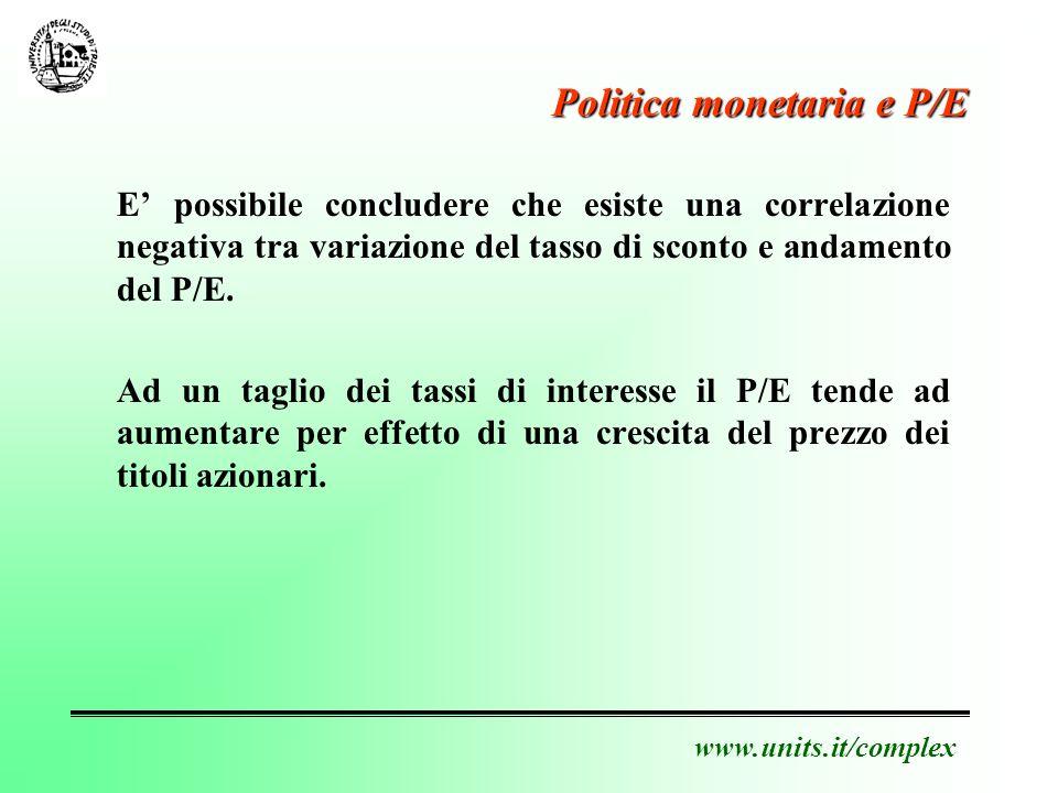 www.units.it/complex Politica monetaria e P/E E possibile concludere che esiste una correlazione negativa tra variazione del tasso di sconto e andamento del P/E.