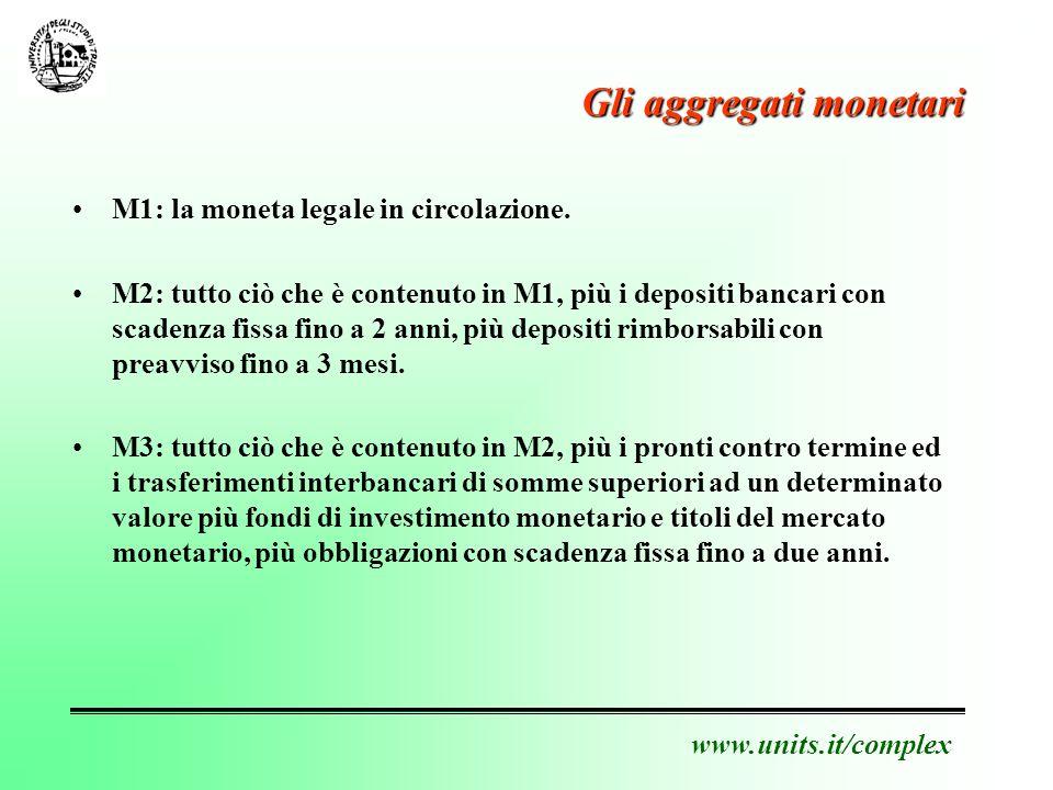 www.units.it/complex Gli aggregati monetari M1: la moneta legale in circolazione.