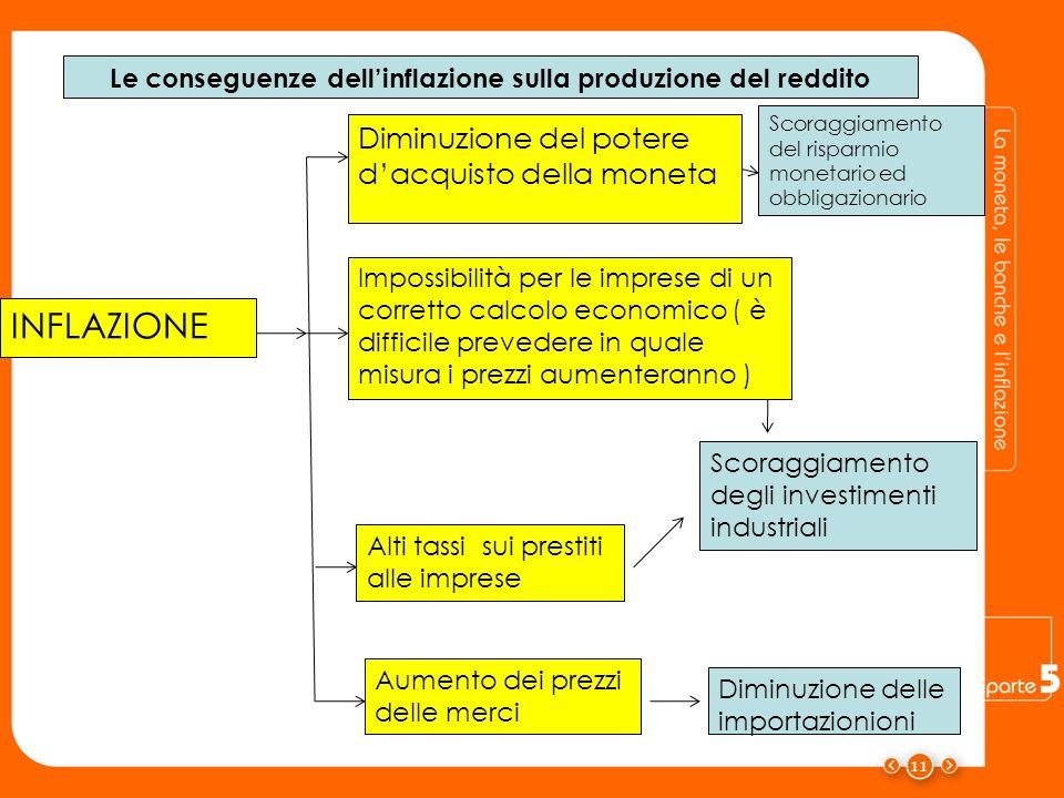 11 INFLAZIONE Diminuzione del potere dacquisto della moneta Impossibilità per le imprese di un corretto calcolo economico ( è difficile prevedere in q