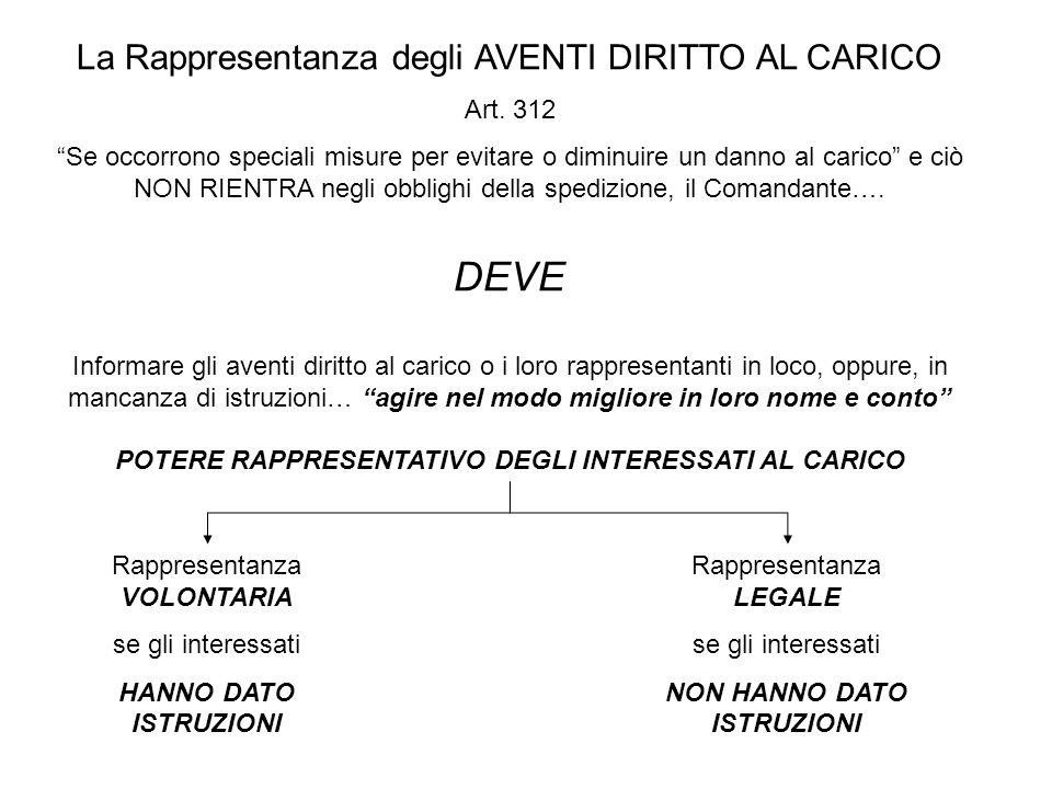 La Rappresentanza degli AVENTI DIRITTO AL CARICO Art.