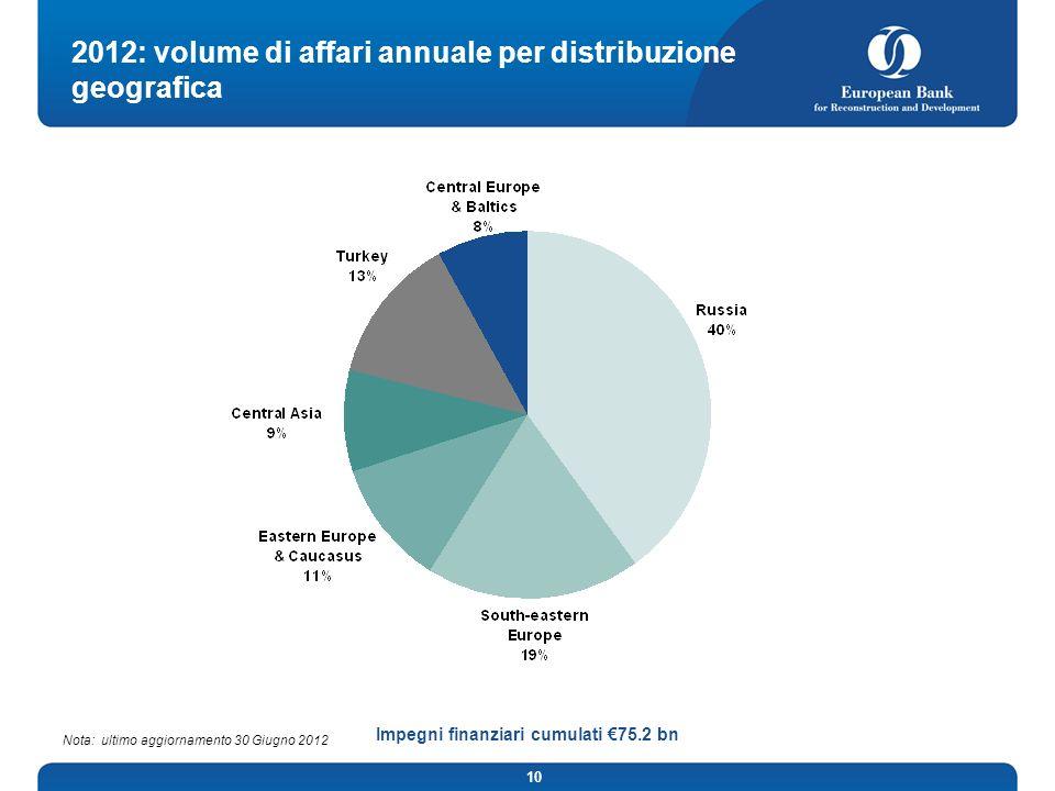 10 2012: volume di affari annuale per distribuzione geografica Impegni finanziari cumulati 75.2 bn Nota: ultimo aggiornamento 30 Giugno 2012