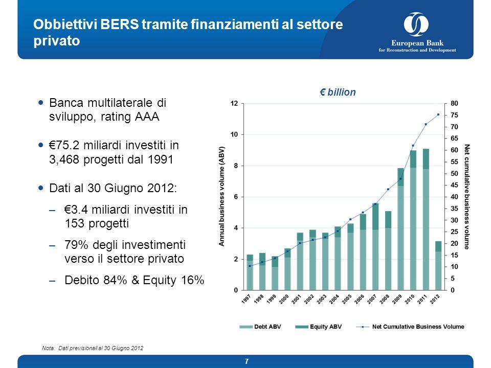 7 Obbiettivi BERS tramite finanziamenti al settore privato Banca multilaterale di sviluppo, rating AAA 75.2 miliardi investiti in 3,468 progetti dal 1991 Dati al 30 Giugno 2012: – 3.4 miliardi investiti in 153 progetti – 79% degli investimenti verso il settore privato – Debito 84% & Equity 16% Nota: Dati previsionali al 30 Giugno 2012 billion