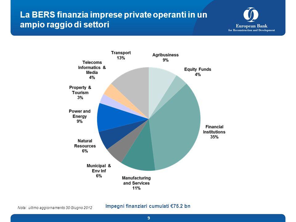 9 La BERS finanzia imprese private operanti in un ampio raggio di settori Impegni finanziari cumulati 75.2 bn Nota: ultimo aggiornamento 30 Giugno 2012