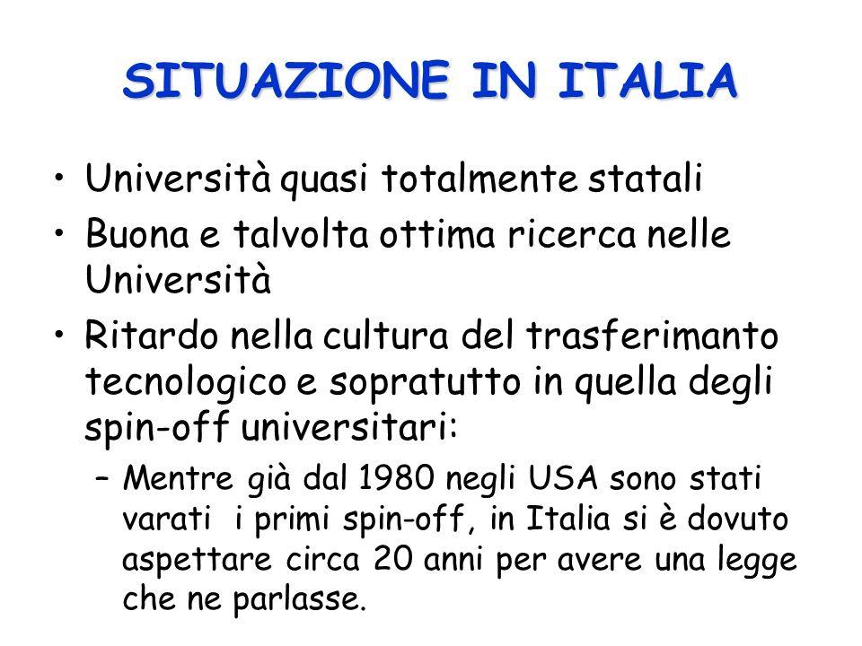 SITUAZIONE IN ITALIA Università quasi totalmente statali Buona e talvolta ottima ricerca nelle Università Ritardo nella cultura del trasferimanto tecnologico e sopratutto in quella degli spin-off universitari: –Mentre già dal 1980 negli USA sono stati varati i primi spin-off, in Italia si è dovuto aspettare circa 20 anni per avere una legge che ne parlasse.