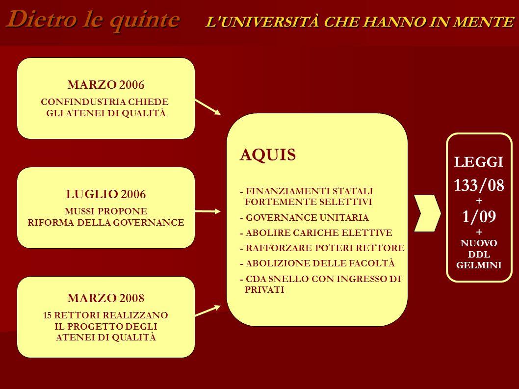Dietro le quinte L'UNIVERSITÀ CHE HANNO IN MENTE MARZO 2006 CONFINDUSTRIA CHIEDE GLI ATENEI DI QUALITÀ AQUIS - FINANZIAMENTI STATALI FORTEMENTE SELETT