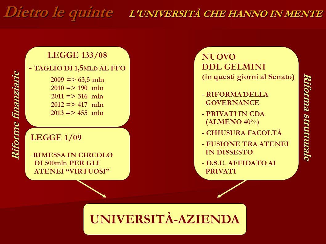 Dietro le quinte L'UNIVERSITÀ CHE HANNO IN MENTE UNIVERSITÀ-AZIENDA LEGGE 133/08 - TAGLIO DI 1, 5 MLD AL FFO 2009 => 63,5 mln 2010 => 190 mln 2011 =>