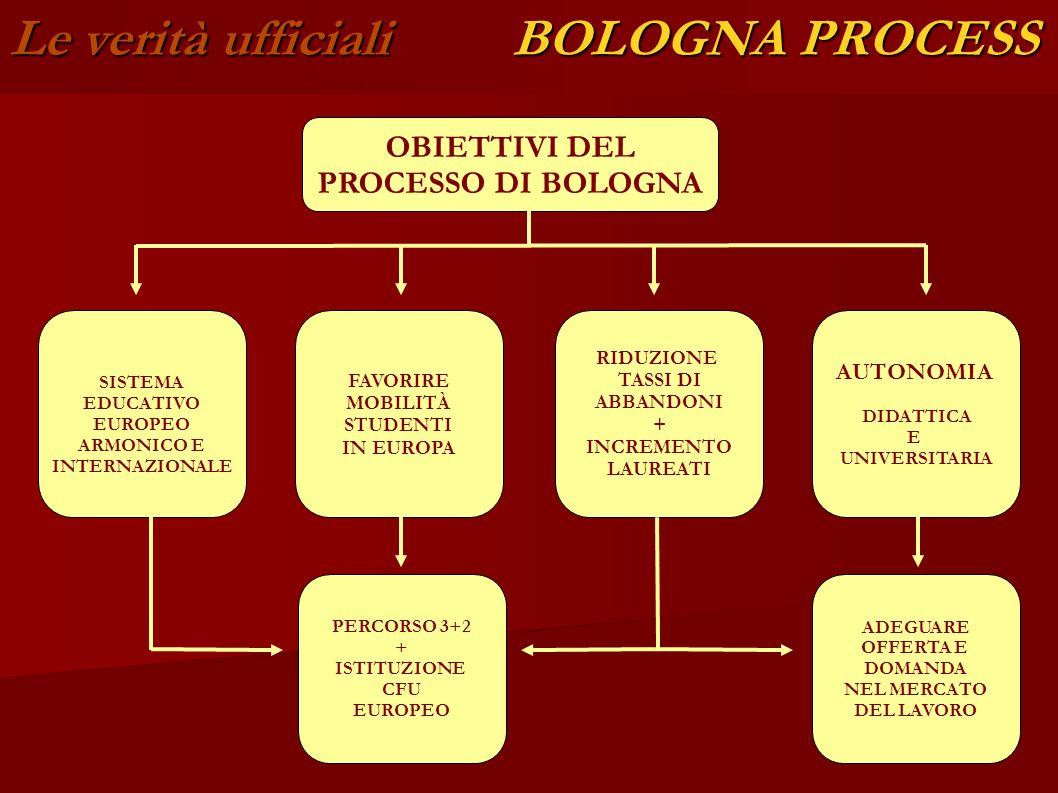 Le verità ufficiali BOLOGNA PROCESS OBIETTIVI DEL PROCESSO DI BOLOGNA SISTEMA EDUCATIVO EUROPEO ARMONICO E INTERNAZIONALE AUTONOMIA DIDATTICA E UNIVERSITARIA FAVORIRE MOBILITÀ STUDENTI IN EUROPA RIDUZIONE TASSI DI ABBANDONI + INCREMENTO LAUREATI PERCORSO 3+2 + ISTITUZIONE CFU EUROPEO ADEGUARE OFFERTA E DOMANDA NEL MERCATO DEL LAVORO