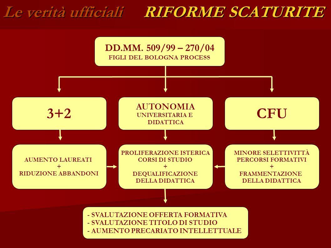 Le verità ufficiali RIFORME SCATURITE UNIVERSITÀ-AZIENDA LEGGE 133/08 - TAGLIO DI 1, 5 MLD AL FFO - BLOCCO ASSUNZIONI - FONDAZIONI LEGGE 1/09 - AGEVOLAZIONI PER ATENEI VIRTUOSI NUOVO DDL GELMINI - RIFORMA DELLA GOVERNANCE - PRIVATI IN CDA (ALMENO 40%) - CHIUSURA FACOLTÀ - FUSIONE TRA ATENEI IN DISSESTO - D.S.U.