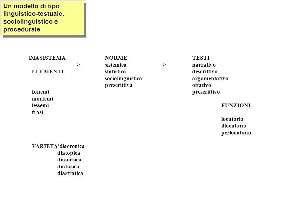 DIASISTEMANORMETESTI >sistemica>narrativo ELEMENTIstatistica descrittivo sociolinguisticaargomentativo prescrittivaottativo fonemi prescrittivo morfemi lessemiFUNZIONI frasi locutorio illocutorio perlocutorio VARIETA diacronica diatopica diamesica diafasica diastratica Un modello di tipo linguistico-testuale, sociolinguistico e procedurale