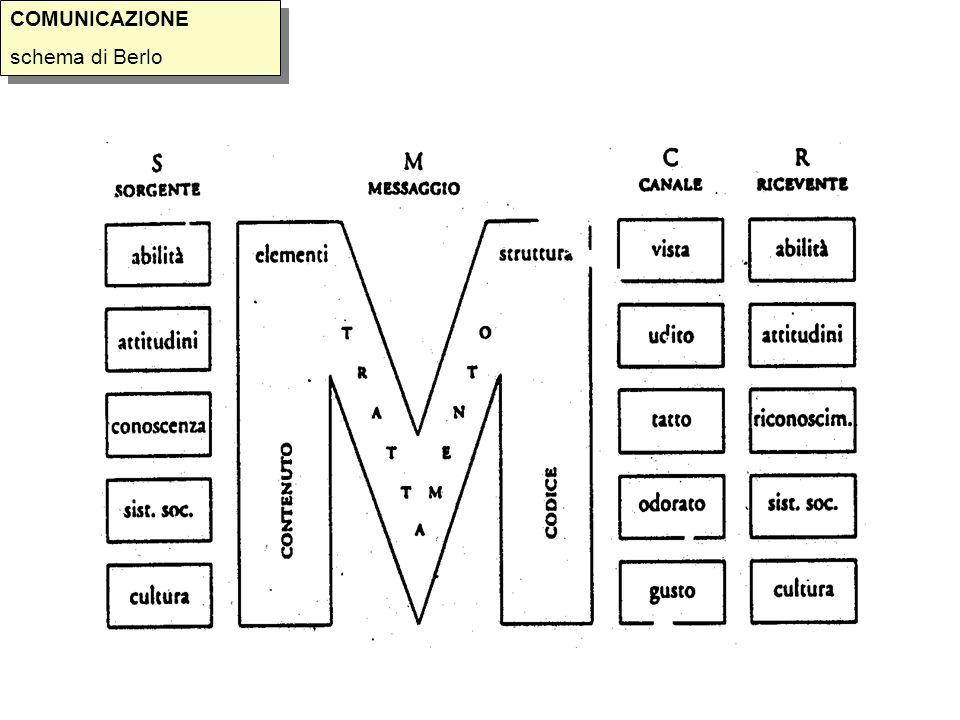 COMUNICAZIONE schema di Berlo COMUNICAZIONE schema di Berlo