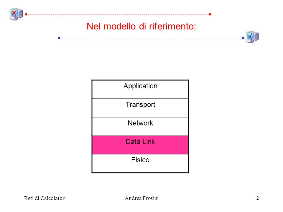 Reti di CalcolatoriAndrea Frosini2 Nel modello di riferimento: Application Transport Network Data Link Fisico