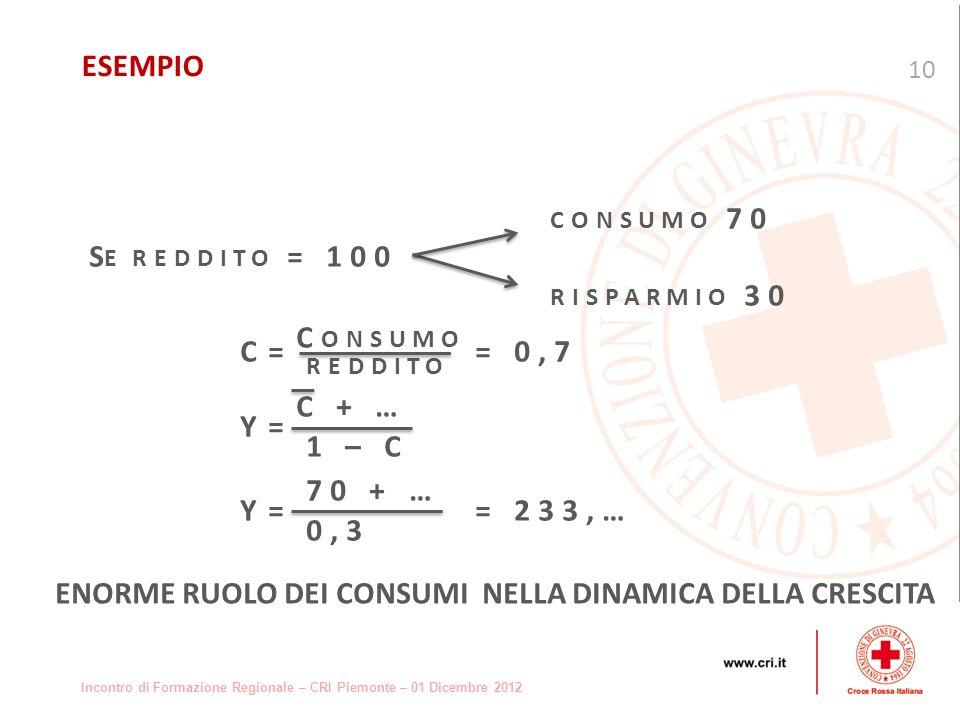 Incontro di Formazione Regionale – CRI Piemonte – 01 Dicembre 2012 CONSUMO 70 S E REDDITO = 100 RISPARMIO 30 C ONSUMO C== 0,7 REDDITO C + … Y= 1 – C 70 + … Y== 233,… 0,3 10 ESEMPIO ENORME RUOLO DEI CONSUMI NELLA DINAMICA DELLA CRESCITA