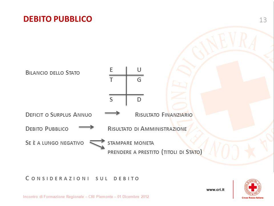 Incontro di Formazione Regionale – CRI Piemonte – 01 Dicembre 2012 B ILANCIO DELLO S TATO D EFICIT O S URPLUS A NNUO R ISULTATO F INANZIARIO D EBITO P UBBLICO R ISULTATO DI A MMINISTRAZIONE S E È A LUNGO NEGATIVOSTAMPARE MONETA PRENDERE A PRESTITO ( TITOLI DI S TATO ) C ONSIDERAZIONI SUL DEBITO 13 DEBITO PUBBLICO EUTGSDEUTGSD