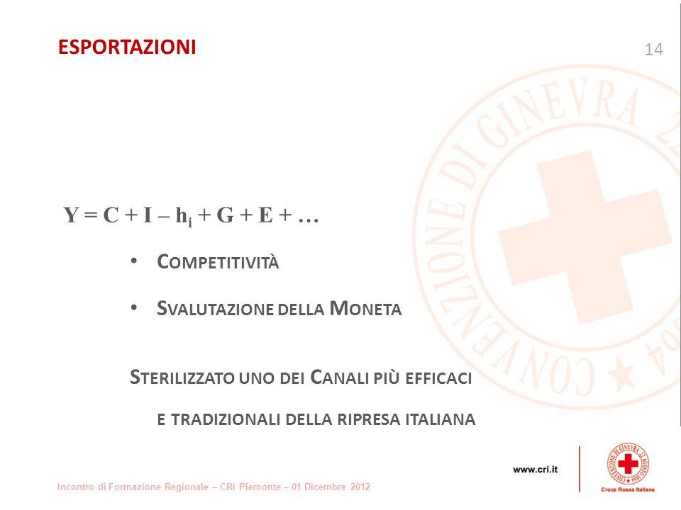 Incontro di Formazione Regionale – CRI Piemonte – 01 Dicembre 2012 Y = C + I – h i + G + E + … C OMPETITIVITÀ S VALUTAZIONE DELLA M ONETA S TERILIZZATO UNO DEI C ANALI PIÙ EFFICACI E TRADIZIONALI DELLA RIPRESA ITALIANA 14 ESPORTAZIONI