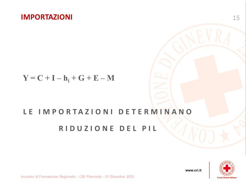 Incontro di Formazione Regionale – CRI Piemonte – 01 Dicembre 2012 Y = C + I – h i + G + E – M LE IMPORTAZIONI DETERMINANO RIDUZIONE DEL PIL 15 IMPORTAZIONI