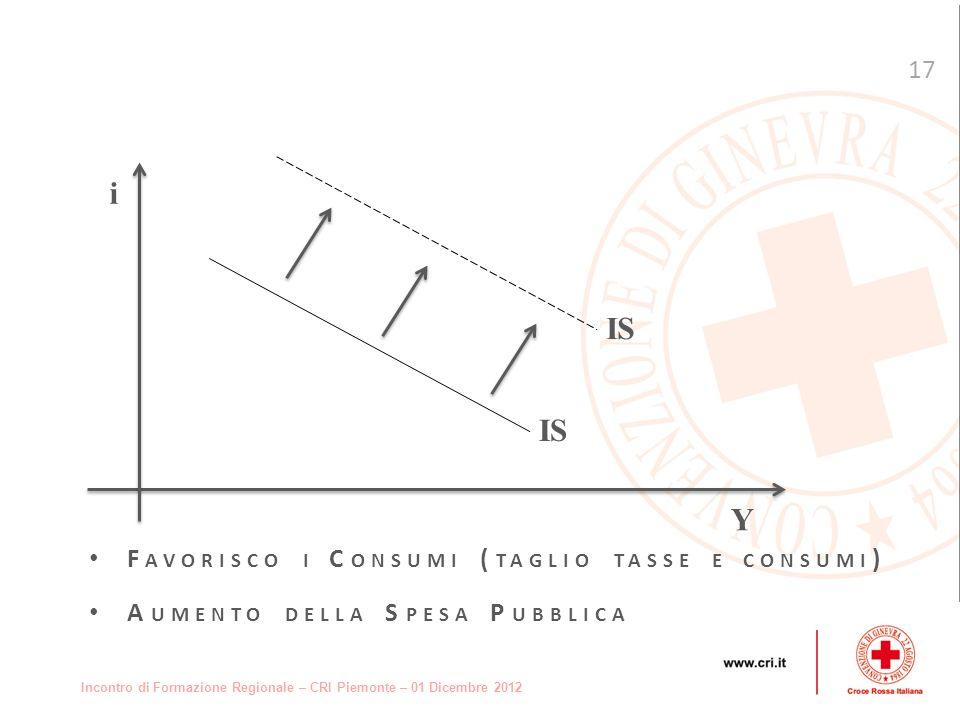 Incontro di Formazione Regionale – CRI Piemonte – 01 Dicembre 2012 17 F AVORISCO I C ONSUMI ( TAGLIO TASSE E CONSUMI ) A UMENTO DELLA S PESA P UBBLICA i Y IS
