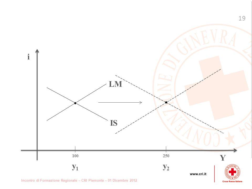 Incontro di Formazione Regionale – CRI Piemonte – 01 Dicembre 2012 19 i Y LM IS 100 y 1 250 y 2