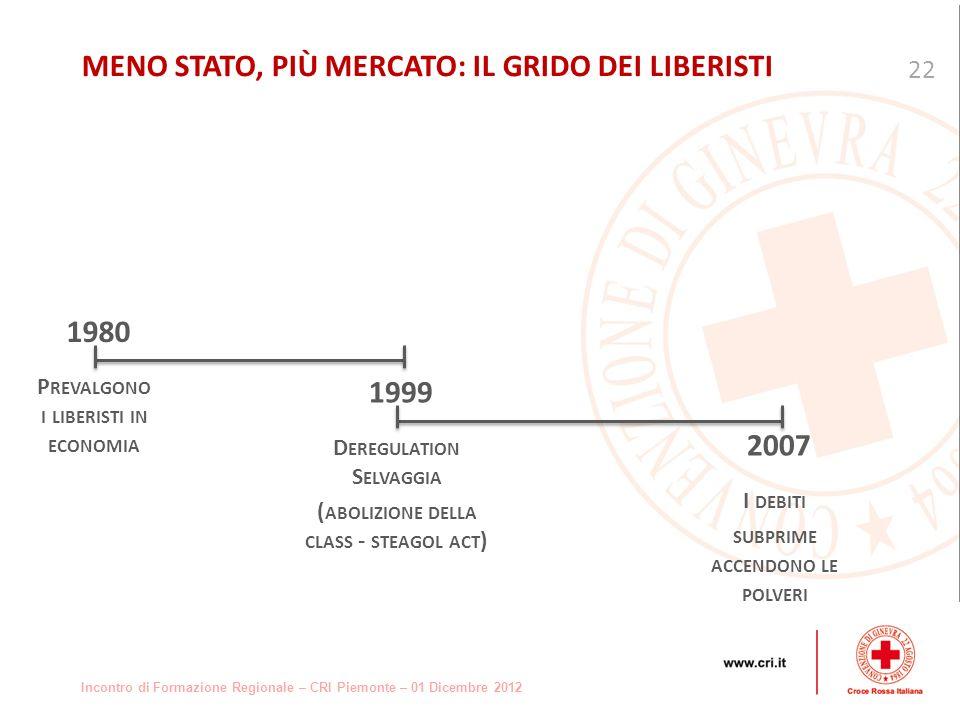 Incontro di Formazione Regionale – CRI Piemonte – 01 Dicembre 2012 22 MENO STATO, PIÙ MERCATO: IL GRIDO DEI LIBERISTI 1980 P REVALGONO I LIBERISTI IN ECONOMIA 1999 D EREGULATION S ELVAGGIA ( ABOLIZIONE DELLA CLASS - STEAGOL ACT ) 2007 I DEBITI SUBPRIME ACCENDONO LE POLVERI