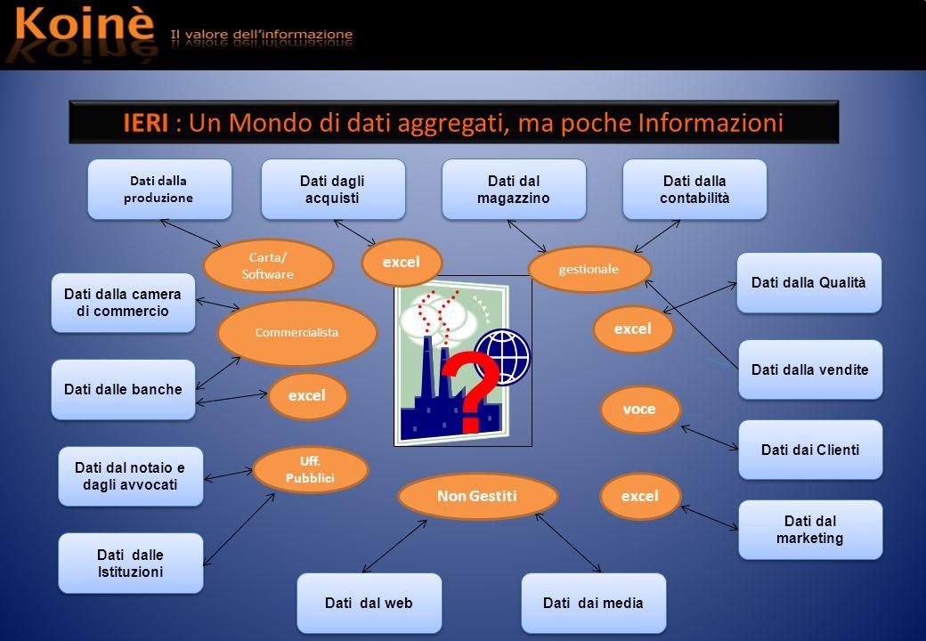 Dati dalla produzione Dati dagli acquisti Dati dal magazzino Dati dalla contabilità Dati dal web Dati dai media Dati dalla vendite Dati dai Clienti Da