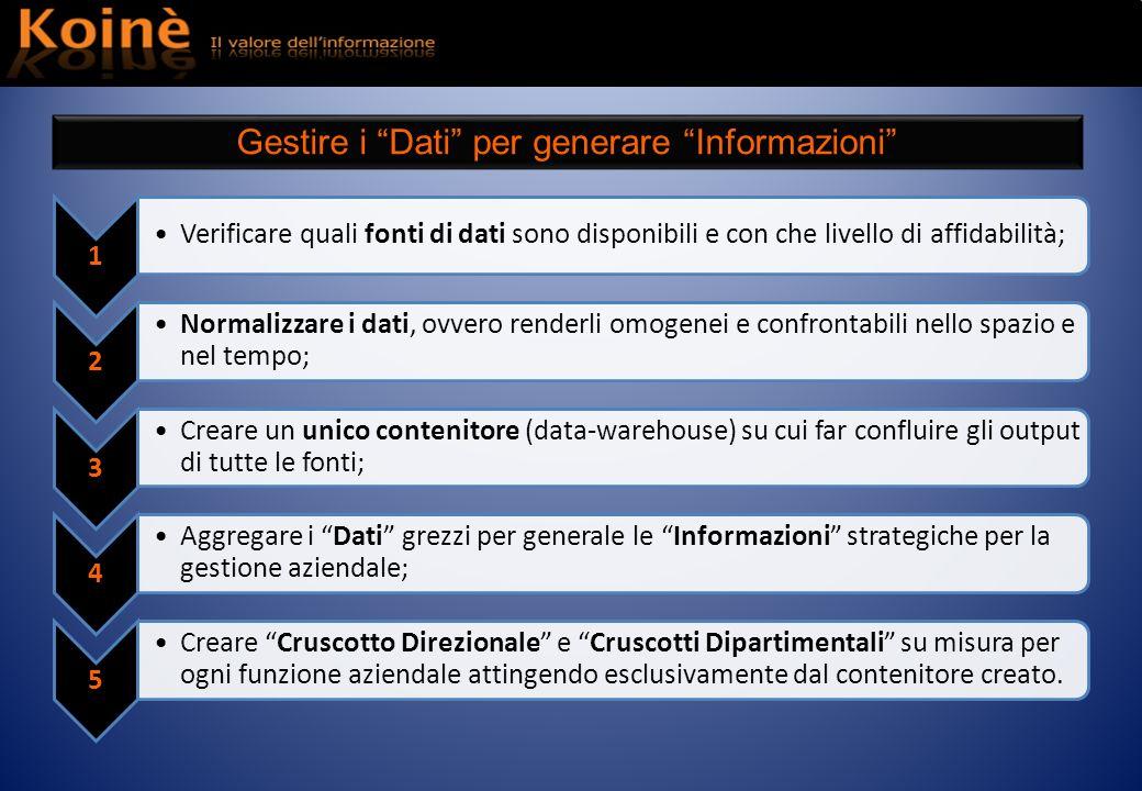 1 Verificare quali fonti di dati sono disponibili e con che livello di affidabilità; 2 Normalizzare i dati, ovvero renderli omogenei e confrontabili n