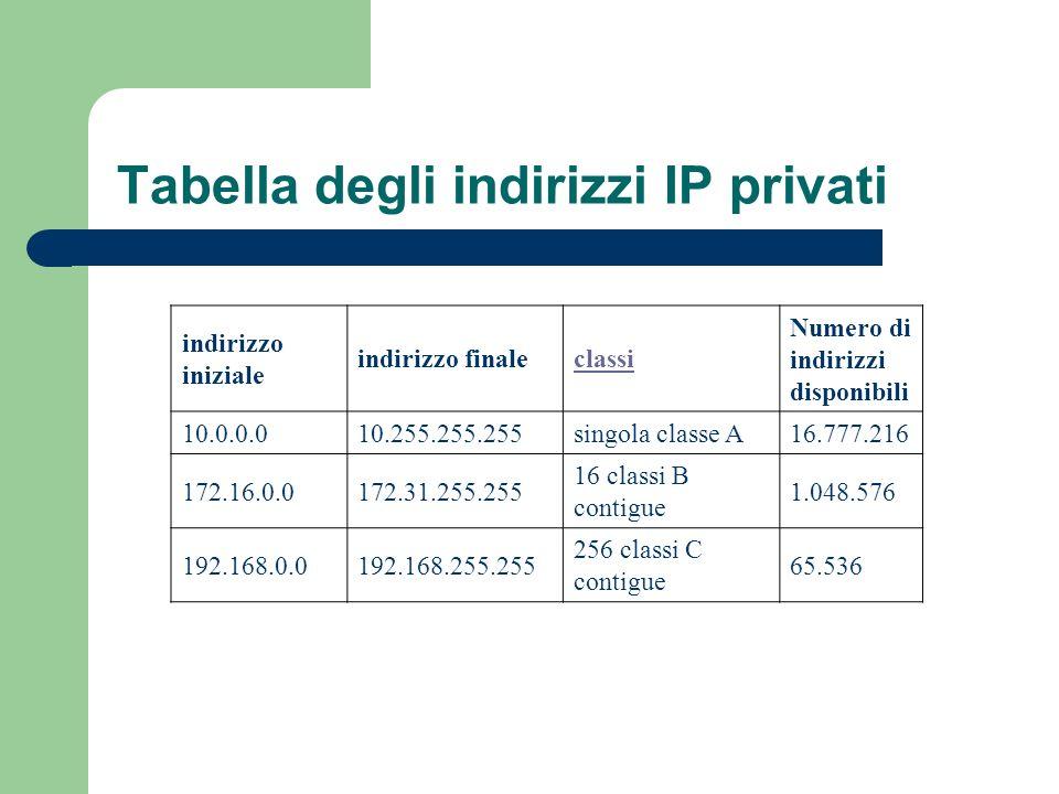 Tabella degli indirizzi IP privati Le classi in questione sono: indirizzo iniziale indirizzo finaleclassi Numero di indirizzi disponibili 10.0.0.010.2