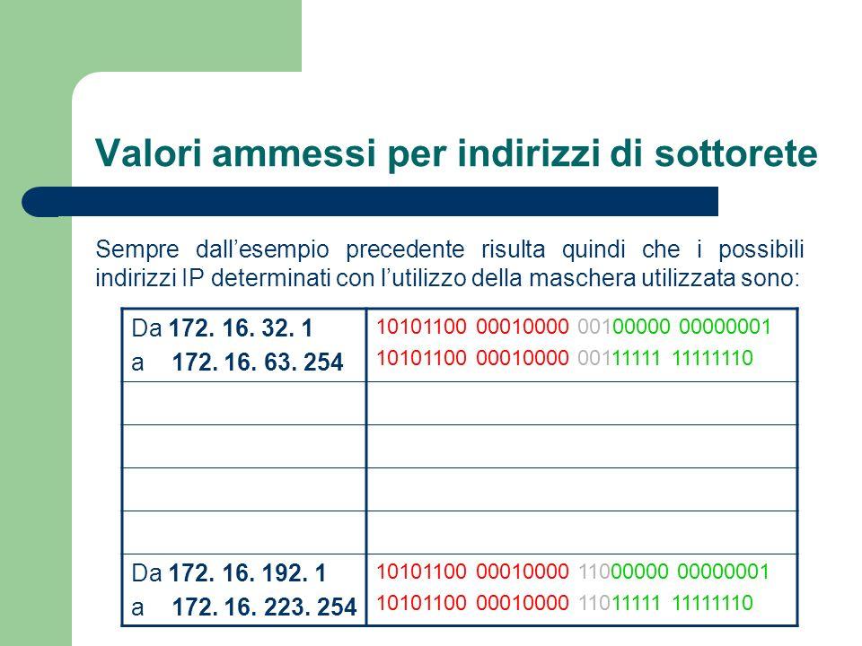 Valori ammessi per indirizzi di sottorete Sempre dallesempio precedente risulta quindi che i possibili indirizzi IP determinati con lutilizzo della ma