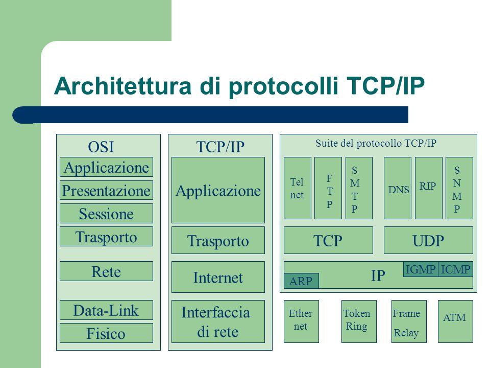 Livello Interfaccia di rete I livelli 1 e 2 non vengono specificati: questo fa parte delle specifiche di progetto di DARPA, in quanto TCP/IP doveva essere in grado di appoggiarsi non solo su qualsiasi supporto fisico, ma anche su qualsiasi rete.