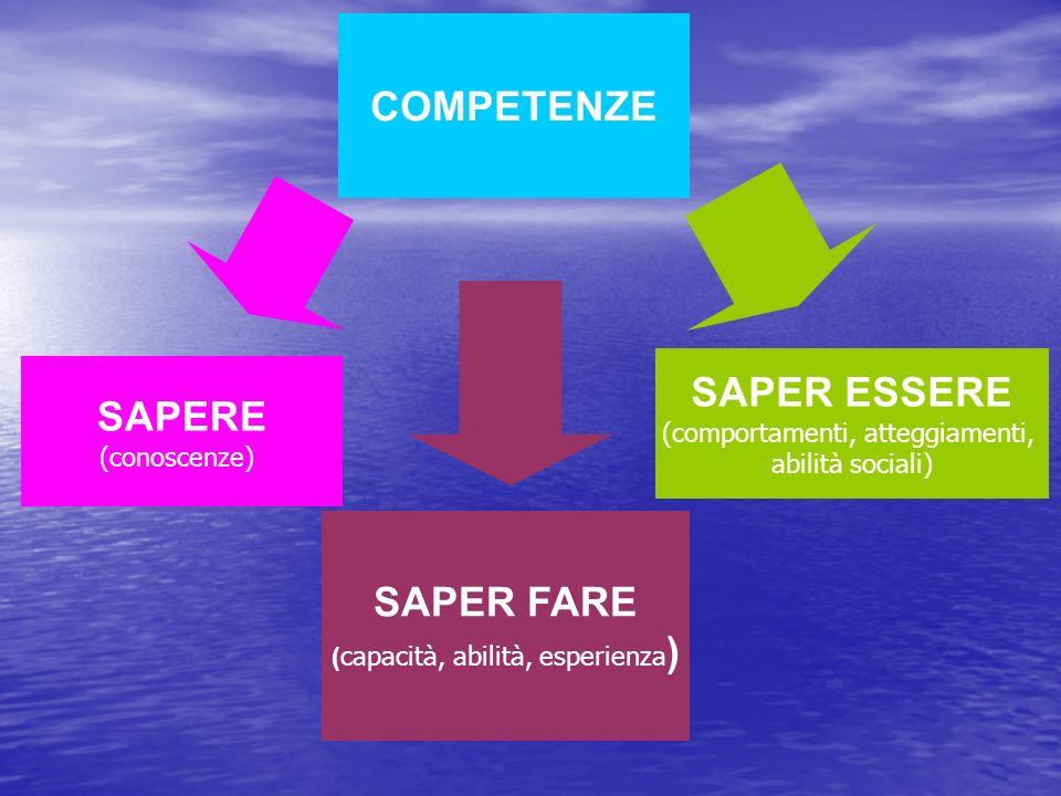 COMPETENZE SAPER FARE ( capacità, abilità, esperienza ) SAPER ESSERE (comportamenti, atteggiamenti, abilità sociali) SAPERE (conoscenze)