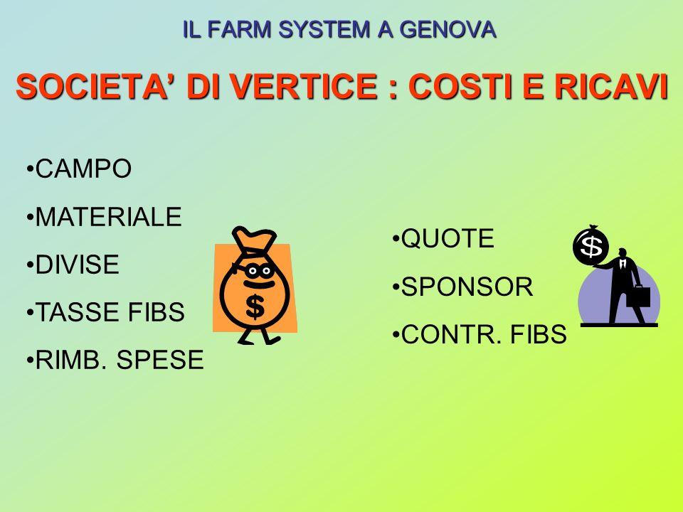 SOCIETA DI VERTICE : COSTI E RICAVI IL FARM SYSTEM A GENOVA CAMPO MATERIALE DIVISE TASSE FIBS RIMB.