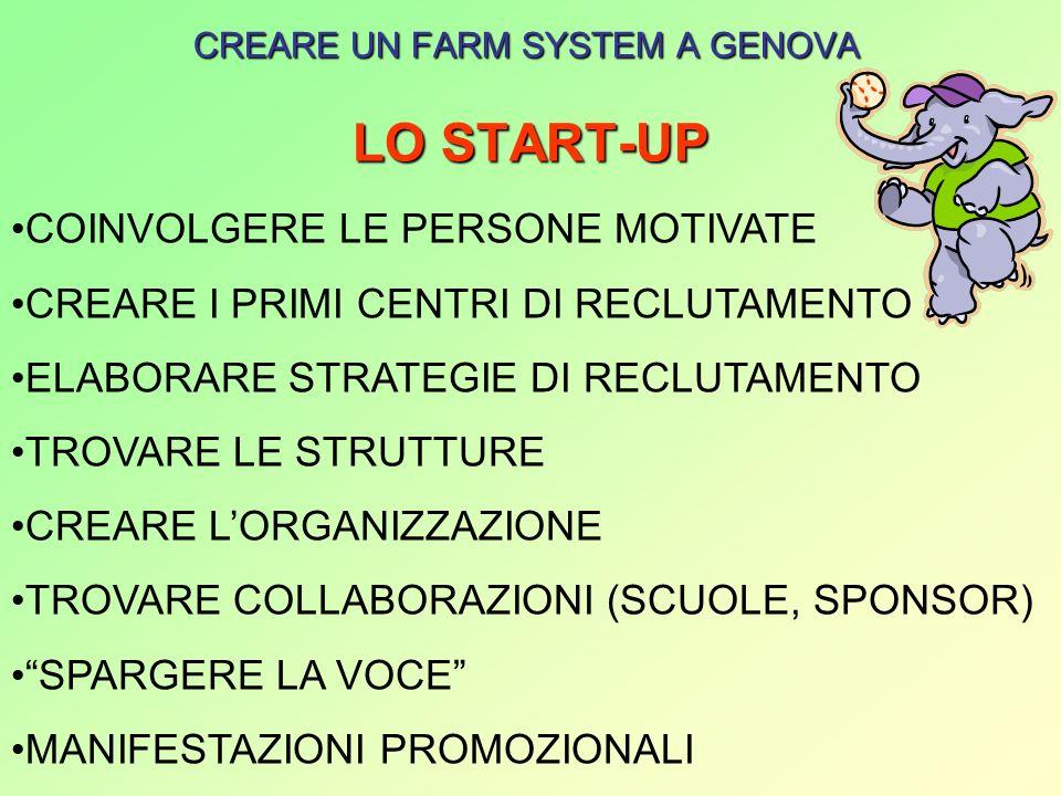 LO START-UP CREARE UN FARM SYSTEM A GENOVA COINVOLGERE LE PERSONE MOTIVATE CREARE I PRIMI CENTRI DI RECLUTAMENTO ELABORARE STRATEGIE DI RECLUTAMENTO TROVARE LE STRUTTURE CREARE LORGANIZZAZIONE TROVARE COLLABORAZIONI (SCUOLE, SPONSOR) SPARGERE LA VOCE MANIFESTAZIONI PROMOZIONALI