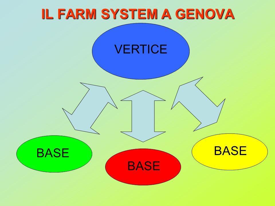 IL FARM SYSTEM A GENOVA BASE VERTICE