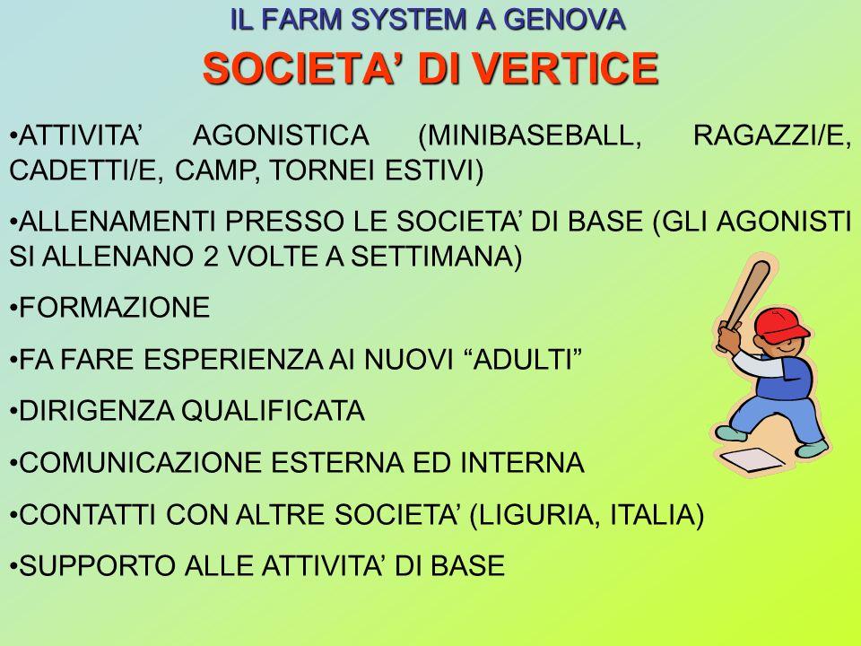 SOCIETA DI VERTICE IL FARM SYSTEM A GENOVA ATTIVITA AGONISTICA (MINIBASEBALL, RAGAZZI/E, CADETTI/E, CAMP, TORNEI ESTIVI) ALLENAMENTI PRESSO LE SOCIETA DI BASE (GLI AGONISTI SI ALLENANO 2 VOLTE A SETTIMANA) FORMAZIONE FA FARE ESPERIENZA AI NUOVI ADULTI DIRIGENZA QUALIFICATA COMUNICAZIONE ESTERNA ED INTERNA CONTATTI CON ALTRE SOCIETA (LIGURIA, ITALIA) SUPPORTO ALLE ATTIVITA DI BASE