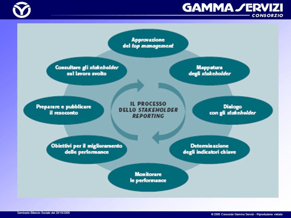 Seminario Bilancio Sociale del 20/10/2005 © 2005 Consorzio Gamma Servizi - Riproduzione vietata