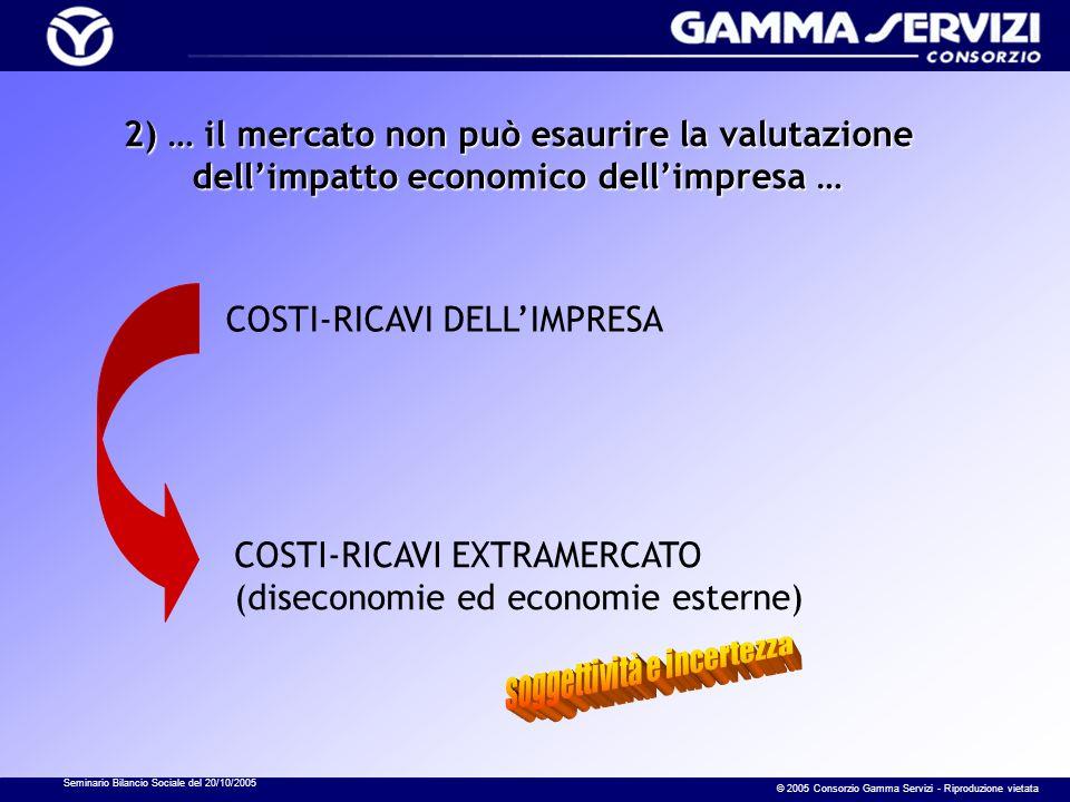 Seminario Bilancio Sociale del 20/10/2005 © 2005 Consorzio Gamma Servizi - Riproduzione vietata 2) … il mercato non può esaurire la valutazione dellim