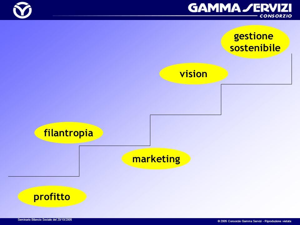 Seminario Bilancio Sociale del 20/10/2005 © 2005 Consorzio Gamma Servizi - Riproduzione vietata profitto filantropia marketing vision gestione sostenibile