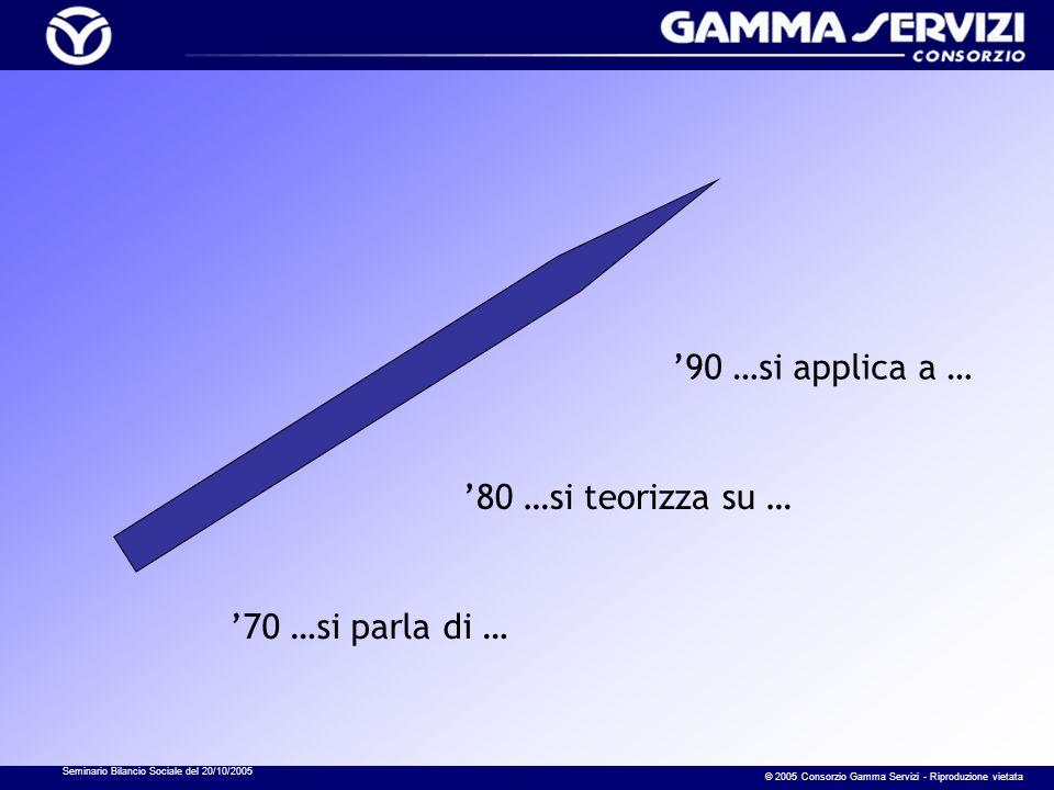 Seminario Bilancio Sociale del 20/10/2005 © 2005 Consorzio Gamma Servizi - Riproduzione vietata 70 …si parla di … 80 …si teorizza su … 90 …si applica a …